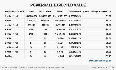 We did the math to see if it's worth buying a ticket for the $535 million Powerball jackpot