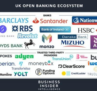 How open banking and bank APIs are boosting fintech growth