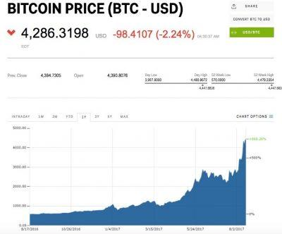 Bitcoin's rally is pausing - but Bitcoin Cash is popping