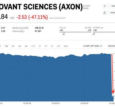 A biotech founded by a 32-year-old just hit another setback - and the stock got chopped in half