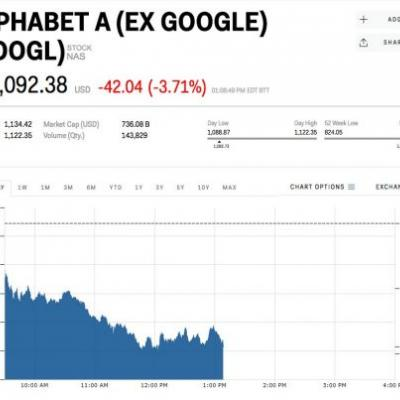 Google parent Alphabet drops as tech stocks get whacked