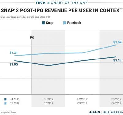 Snap is pulling in about $1.17 in revenue per user - far less than Facebook was seeing right after its IPO
