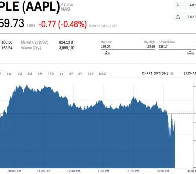 Apple escapes the Dow's 1,500 point drop largely unscathed