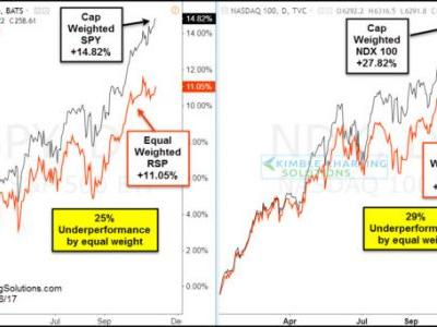 These Divergences Could Be Signaling A Weakening Stock Rally