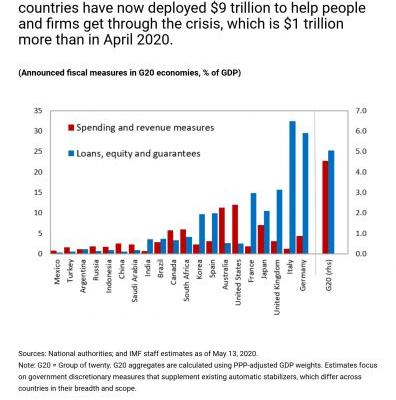 Chart of the WeekTracking the $9 Trillion Global Fiscal Support to Fight COVID-19