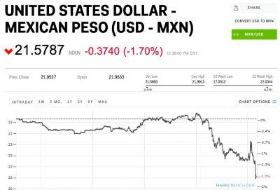 The Mexican peso is soaring after Trump's inauguration
