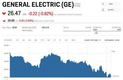 GE falls after whiffing on second quarter earnings