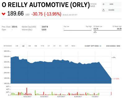 O'Reilly Automotive plunges after sales miss and warning of 'weak consumer demand'