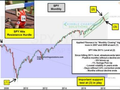 S&P 500 Now Faces Stiff Historical Resistance