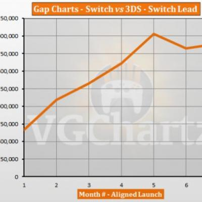 Switch vs 3DS � VGChartz Gap Charts � September 2017 Update