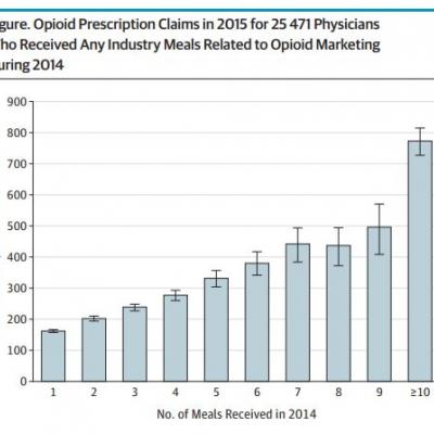 Are doctors bribed by pharma? An analysis of data