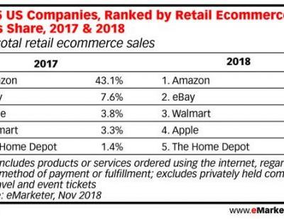 Walmart Overtakes Apple to Become Third Largest Online Retailer in the U.S