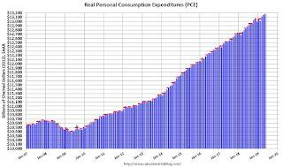 Personal Income increased 0.5% in May, Spending increased 0.4%