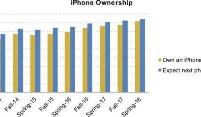 Survey Finds iPhones Are More Popular With Teens Than Ever