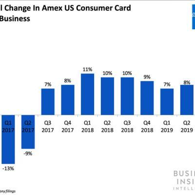 Amex is retooling its rewards for two key business segments