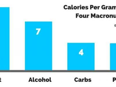 Total Calories in Alcohol? This Is How Many Are In Your Favorite Drinks