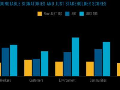 The Business Roundtable, Ranked: How Well Apple, IBM, and Amazon Actually Serve Stakeholders