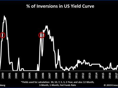 Analyst says that the S&P 500 could fall 40%, as yield curve inverts