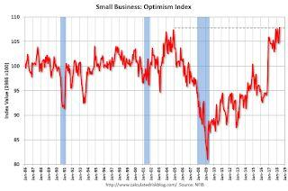 Small Business Optimism Index increased in May