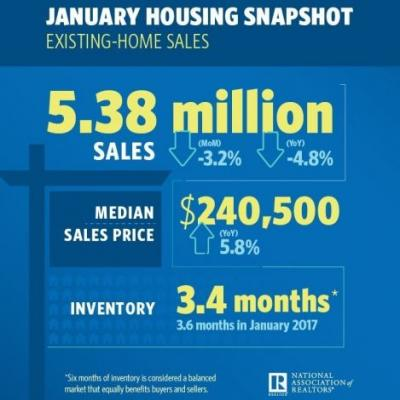 Existing-Home Sales Come Up Short