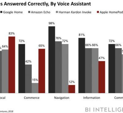 Siri lags behind rivals in accuracy on the HomePod