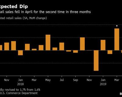 Retail sales in the U.S. unexpectedly declined in April