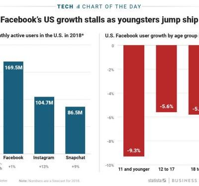Facebook's user growth is dwindling - especially among young people