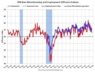 ISM Non-Manufacturing Index increased to 56.4% in August