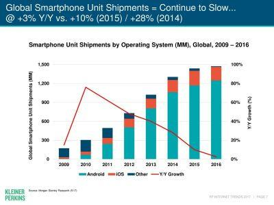 This Mary Meeker chart illustrates Apple's '$1,000 iPhone' problem perfectly