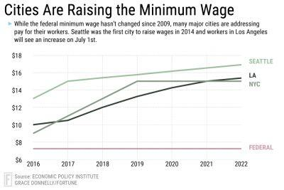 Minimum Wage Increases Coming to Los Angeles, DC, Maryland And Oregon