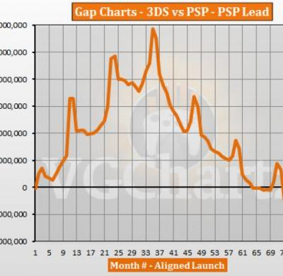 3DS vs PSP � VGChartz Gap Charts � September 2017 Update