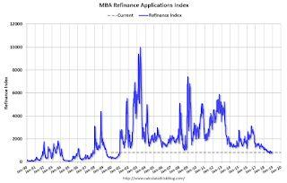 """MBA: """"Mortgage Applications Decrease Over Two Week Period in Latest MBA Weekly Survey"""""""
