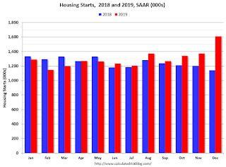 Comments on December Housing Starts