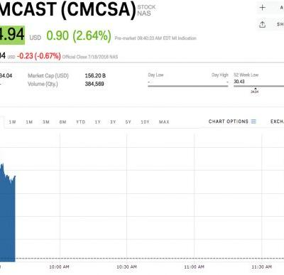 Comcast is jumping after saying it's no longer pursuing Fox assets