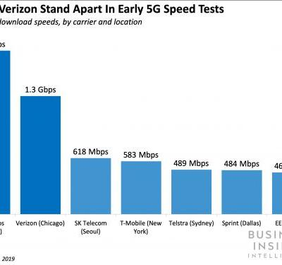 US telecoms' battle toward 5G rollout is leading to better network quality
