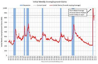 Weekly Initial Unemployment Claims decreased to 900,000