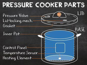 The Pressure Cooker's Parts - Pressure Cooking School