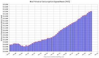 Personal Income increased 0.6% in January, Spending increased 0.2%, Core PCE increase 0.1%