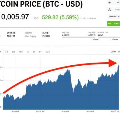 Bitcoin clears $10,000 for first time in 2 weeks
