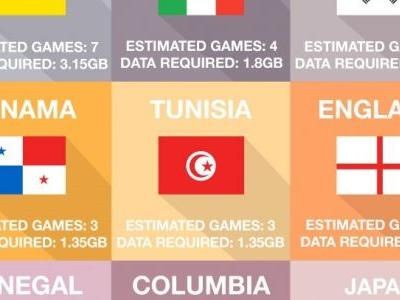 Get the best SIM only deal to see every minute of World Cup 2018