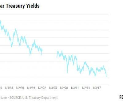 Plunge in 30-Year Treasury Bonds Spells the End of America's Golden Age, to Some