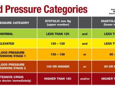 AHA and ACC Update Blood Pressure Categories
