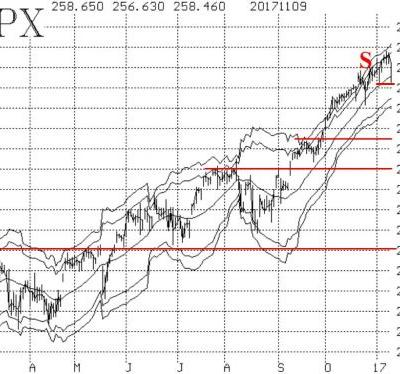 Strong Bounce Off Weekly Lows Confirms S&P 500's Bullish Chart