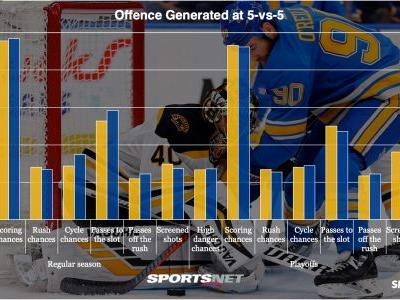 Which team has statistical edge heading into Stanley Cup Final?