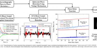 Seismocardiography-Based Cardiac Computed Tomography Gating Using Patient-Specific Template Identification and Detection