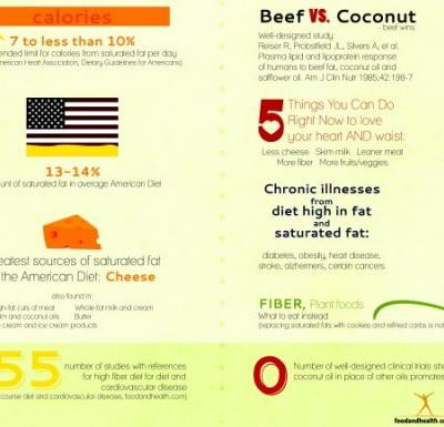 Coconut, Saturated Fat, and Your Heart