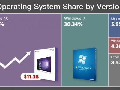 Windows 10 exceeds 50% share for the first time, Windows 7 is about to end! Be prepared and Upgrade to Windows 10 NOW - starting from €9.62/$11,38!