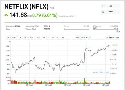 Netflix soars to a record high after crushing subscriber growth targets