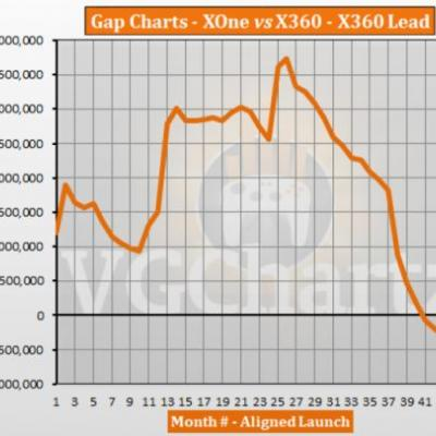 Xbox One vs Xbox 360 � VGChartz Gap Charts � August 2017 Update