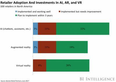 The AR industry is exploding thanks to Microsoft, Facebook and Apple
